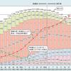 高齢化率よりも生産年齢人口の減少がヤバイことになっている