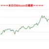 ■途中経過_1■BitCoinアービトラージ取引シュミレーション結果(2017年8月30日)