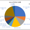 NISA運用実績[配当・譲渡益] (2018年7月1日時点) ~NISAの月次配当額が過去最高となった6月~