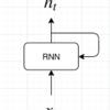 単語と図で理解する自然言語処理(word2vec, RNN, LSTM)後編