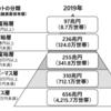 【富裕層】132万世帯、資産1億円以上のお金持ちは2019年はさらに増えていた!!