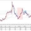 FX投資戦略 2020年2月3日 東京時間