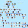 シムの家系図1