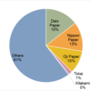 2015 Tissue/Toilet Paper Market Share in Japan
