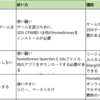 3DS CFWと3DS HomebrewとSKY3DS+、どっちが3DSソフトをサポートするの?
