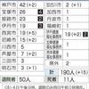新型コロナ 兵庫県 (190/15人)・宝塚市 (26人 (最後:4月1日、2人))・伊丹市 ( 39人 (最後:4月4日、2人)) (4月4日21時00分現在)】