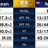 【バスケ日本代表NZ戦】87-104で敗戦。どこよりも早いかも知れないひとり反省会