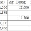 天王山の夏休み!苦手科目は個別指導塾へ行け!で…おいくら万円?