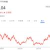 日本人は投資はデイトレードだと思っている??