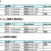 keepalived + MySQL-MHA + xtrabackupで自動フェイルオーバーと手動フェイルバック(その3 xtrabackup編)