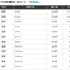 2018年5月31日門別11レース ちょっとだけ勝ち 1万→35,750円