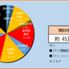 2020年17週目の資産報告(4/25)