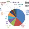 2020年6月の家計簿&資産運用状況報告☆