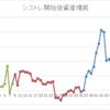 [month] 2019/2月 +807,202