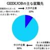 GEEKJOBの就職先はどこ?大手IT企業に就職転職できるって本当?|GEEKJOBの就職先を本音で伝えます。