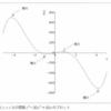 『Pythonからはじめる数学入門』7章(後半) 初等解析問題を解く / 高階微分および積分