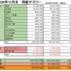 【前月比+8%】2020年11月末の資産公開【祝!総資産1000万円超え!!】