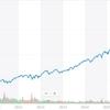 QQQは値上がり益重視のETF!時代を象徴する成長企業に投資しよう!