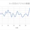 素人雑記ブログ7ヶ月目!!収益PV数記事数!