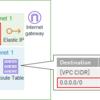 NAT Gatewayを定期的に削除/作成するCloudFormationテンプレート