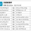 京都新聞杯登録馬予想