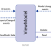 Android MVVM