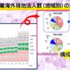 日本製造業の海外展開では、「環太平洋化」が進展。北米と中国における現地法人の活動が大きなウェイトを占めている。北米ではリーマンショック前の水準を超える活動水準となっており、中国は東日本大震災後に法人数等が大きく伸びている。
