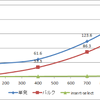 insertの投げ方による実行時間のカラム数増加による推移