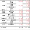 2021年3月度家計簿チェック