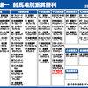 3月2日・土曜日&3月3日・日曜日 【池添謙一競馬場別重賞勝利<更新>】