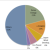 2015 Wind Power Output Market Share in Japan