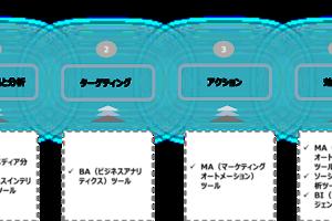 顧客起点のデータドリブンについて ー弊社の4つのツールを連携した活用方法のご紹介ー