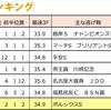 2017.07.15(土) 『マレーシアC』逃げ馬レース結果