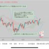 【FXドル円チャート天気図】2020年1月第4週は雲が消えかかり上昇の…
