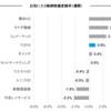 お気に入り銘柄の株価変動(6月19日週)