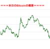 ■本日の結果■BitCoinアービトラージ取引シュミレーション結果(2017年9月3日)
