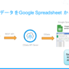 kintone データをノーコードでGoogle Spreadsheet からリアルタイム参照&リフレッシュ