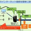 インターネットを利用するための 必要な契約と機器(光回線、ADSL、CATV)