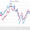 2019年6のEA運用結果 -488,453円 (-314.0pips) 月利 -4.12%  今月はファンダ要因に左右された苦しい展開でした。運用ルールを徹底することで100万以上の損失を回避できた可能性が。。