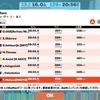 【ロードバイク】Zwiftトレーニング52日目_ベーストレ&Zwiftレース_20200722