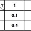 確率変数の同時分布