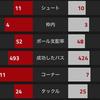 【CLGroup第1節 アーセナル VS パリサンジェルマン】 CL初戦は苦しみながらドローで勝点1