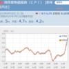 5月消費者物価指数が5%!利上げリスクが高まる!