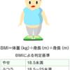 すぐに分かる!適正体重、美容体重、シンデレラ体重、モデル体重一覧表