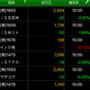 ETF積立投資 2020/07/08