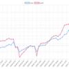 今週(6/4〜6/8)のEA運用結果  +190,650円(+261.8pips)