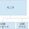 通常使用において発生したLinuxマシンのフリーズまとめ