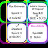 6+0次元Dirac方程式 - Spin(6)とSU(4)の同型から