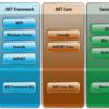 .NET Core な時代にMySQLとPostgreSQLのどちらを選択すべきか