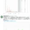 【地震予知】『麒麟地震研究所』さんによると観測機5に関東方面や関東東方沖、伊豆半島・伊豆諸島の地震前兆反応が!過去最大クラスの18万の赤の強い反応が出現!M7クラス以上も!?『首都直下地震』・『南海トラフ地震』などの巨大地震に要警戒!
